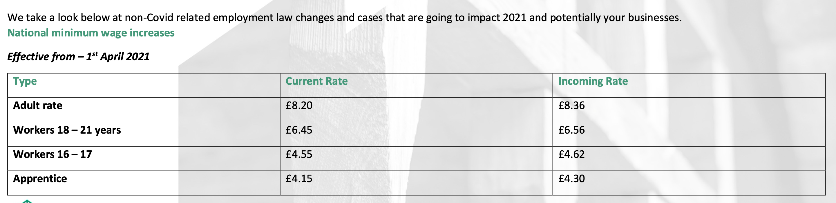 Employment Law changes and cases in 2021